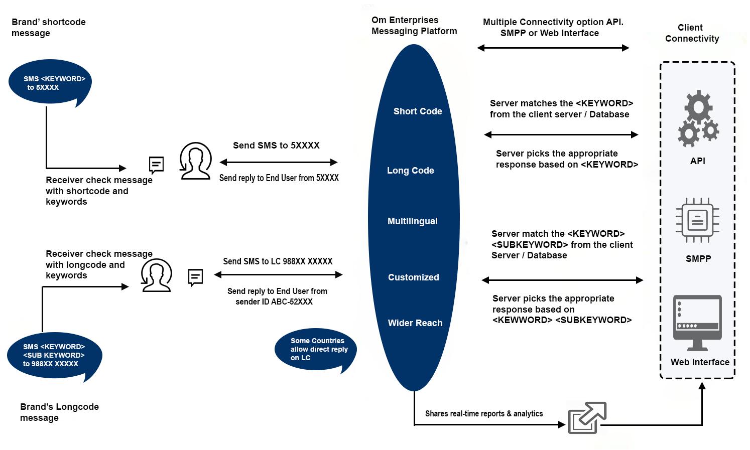 2 way messaging