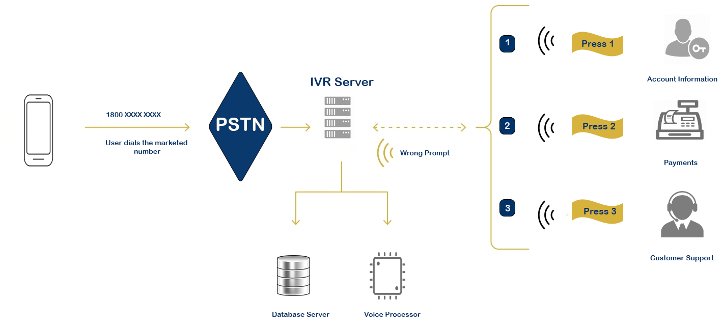 Interactive Voice Response (IVR)