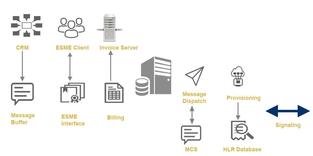 short message service center (SMSC)