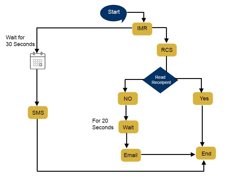 omnichannel-communications