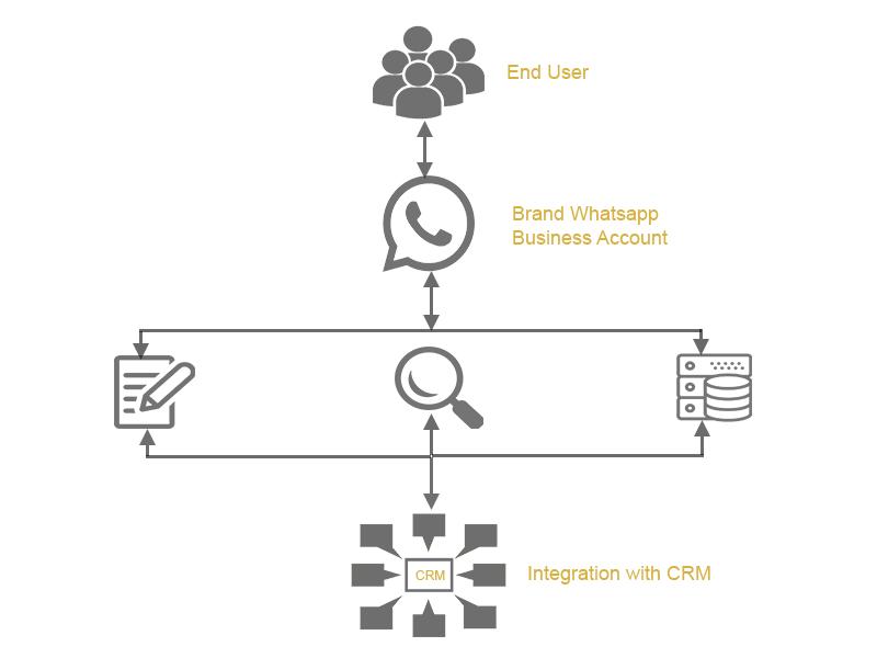whatsapp-business-solution 1